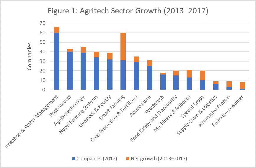Agritech Sector Growth