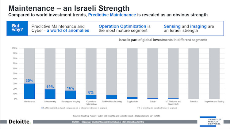 Maintenance- an Israeli Strength